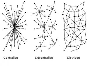 Structuur van een netwerk